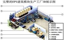 EPS建筑模块生产流程